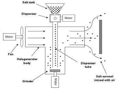 halogenerator chart ABOUT HALOGENERATORS OLD